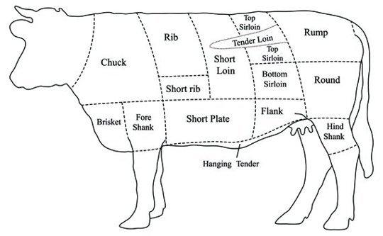 1 Totul despre steak